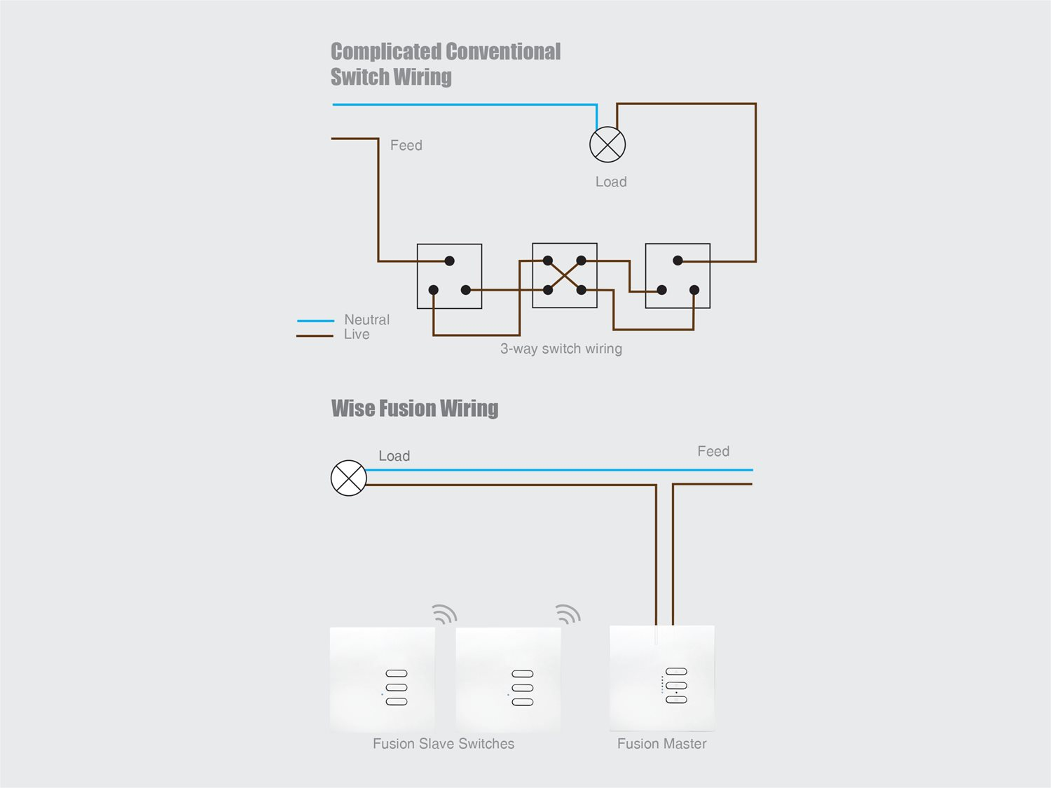 Wise Fusion Dimmer Master Wired 4 Gang 240v Primed White 4