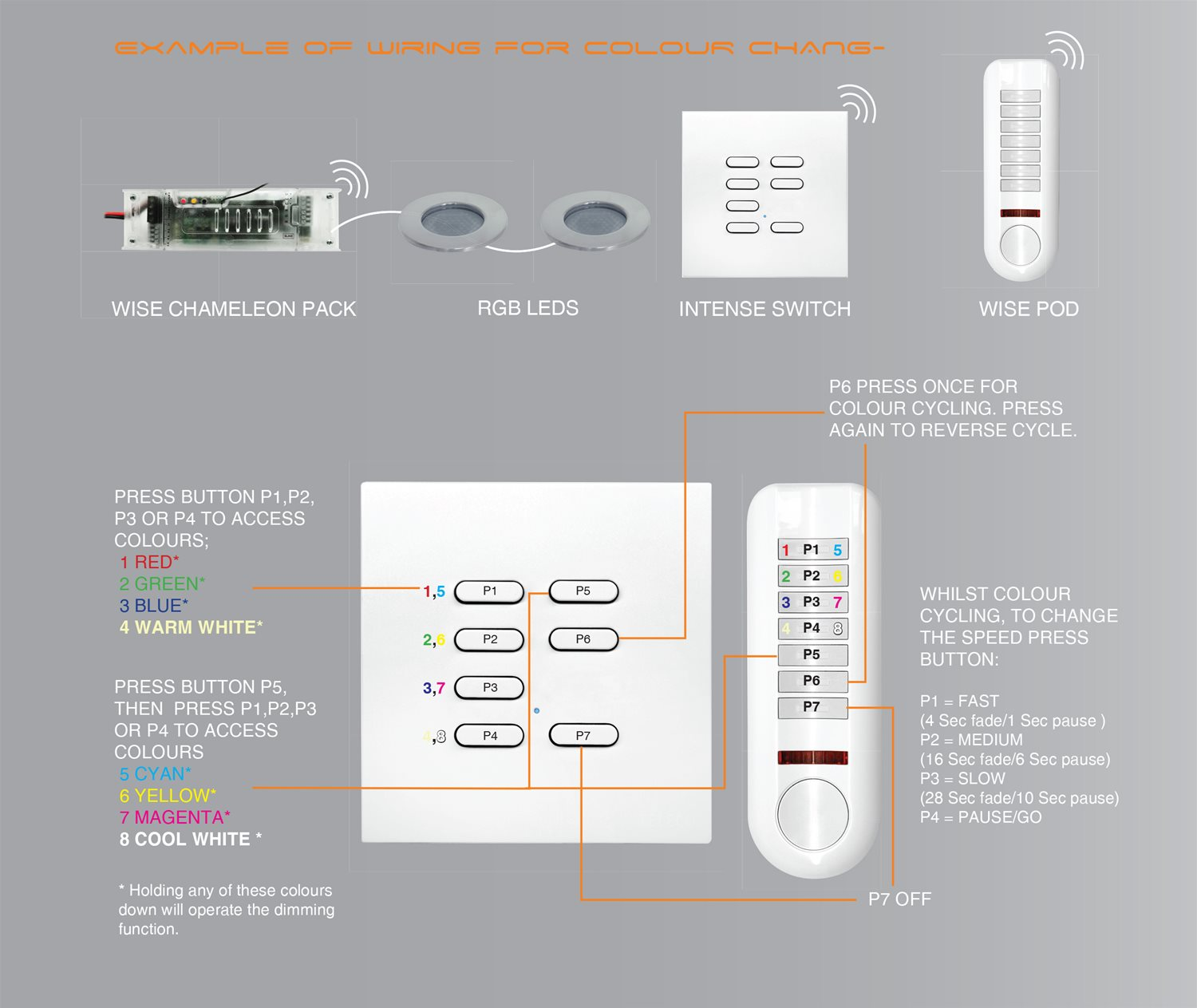 Wise Chameleon Master 350mA 21W Example