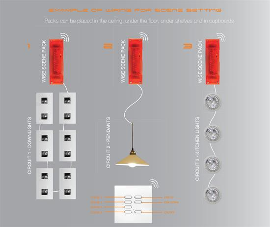 Wise Scene/Dimming Receiver 0/1-10V 800W